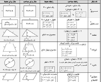 محاسبه محیط و مساحت