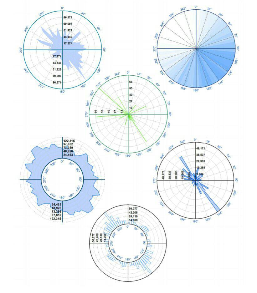 دانلود افزونه و آموزش ترسیم رز دیاگرام در Arc map