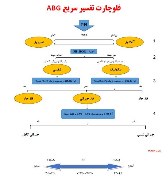 تفسیر ساده گزارش ABG