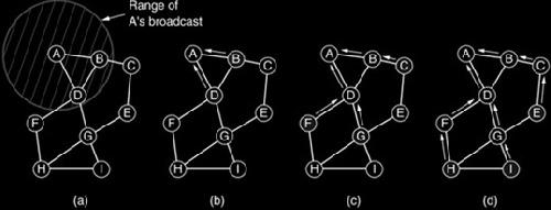 امنیت و مسیر یابی در شبکه های اقتضایی (ad hoc)