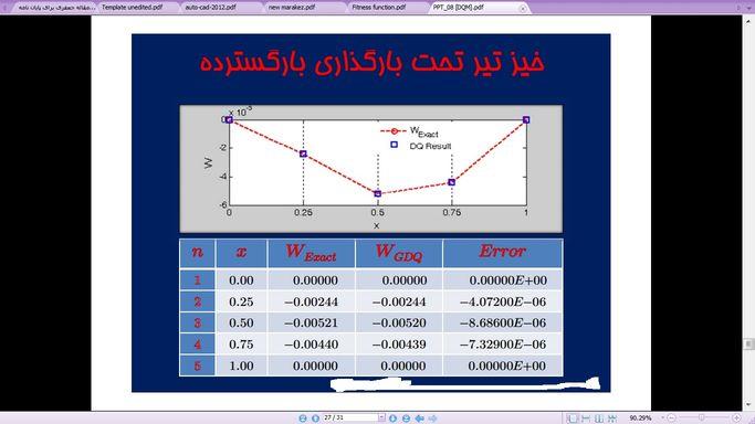 اموزش روش DQ یا تربیع تفاضلی به زبان فارسی