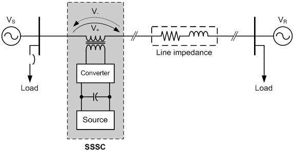 بررسی مطالعات صورت گرفته در زمینه جبران ساز سنکرون استاتیک (SSSC)