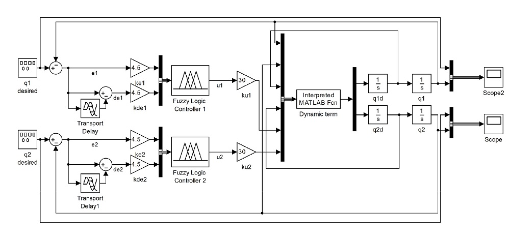 کنترل و ردیابی موقعیت مفصل روبات با استفاده از  کنترل فازی