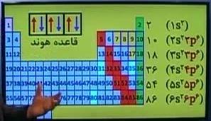 فیلم اموزشی شیمی مبحث آرایش الکترونی و قاعده هوند