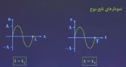 2عدد فیلم اموزش فیزیک مبحث نمودار موج