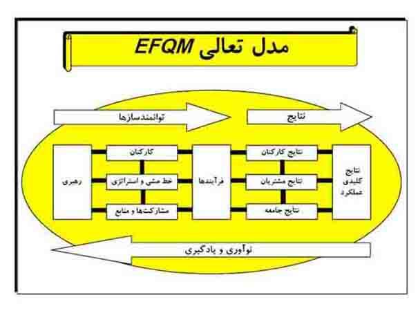 مقاله اصول ومباني مدل تعالي EFQM ووظایف كاركردي هريك از اجزاي مدل