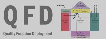 پاورپوینت گسترش عملکرد کیفیتQuality Function Deployment )QFD)