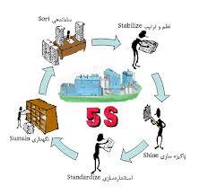 پاورپوینت آشنایی با نظام 5s  و  روش طراحی و استقرار آن  در سازمانها