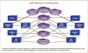 پروژه پروتکل های امنیتی در شبکه های حسگر بی سیم