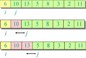 الگوریتم های مرتب سازی