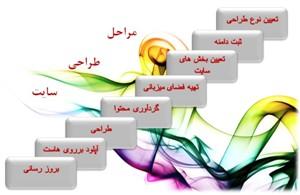 مراحل طراحی و ثبت یک سایت