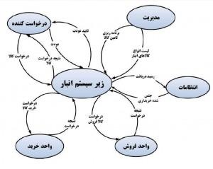 تحلیل سیستم اطلاعات انبار