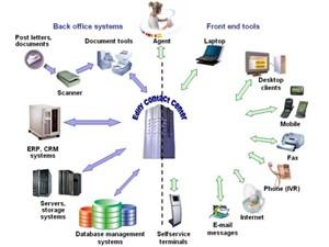 سیستم مدیریت اطلاعات