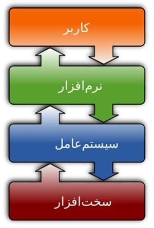 مدیریت منابع در سیستم عامل