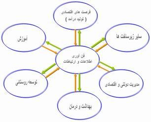 فناوري اطلاعات