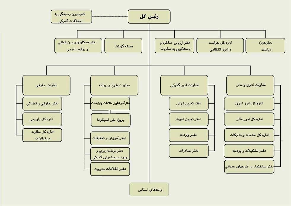ساختار اداری کشور