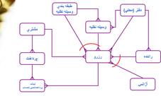 پاورپوینت مدل سازی داده های منطقی