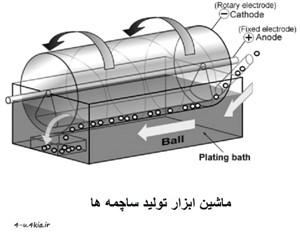 دانلود مقاله ماشین ابزار تولیدی : ساچمه ها