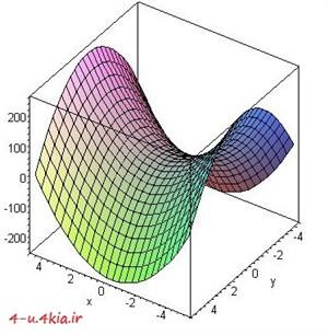 دانلود مجموعه جزوات دروس ریاضی دانشگاه ( ریاضی عمومی 1 و 2 ، ریاضی مهندسی ، معادلات دیفرانسیل و ریاضی پیش دانشگاهی )