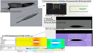 پارامتره کردن مقطع دو بعدی WaterLine در نزدیکی بالب شناور KCS + تولید شبکه بندی با سازمان با کیفیت در ICEM CFD + شبیه سازی عددی  جریان در STAR-CCM+