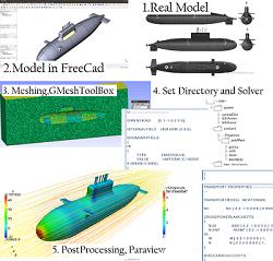 شبیه سازی عددی جریان حول زیر دریایی  کلاس Kilo بوسیله اپن فوم OpenFoam