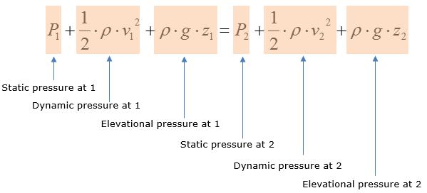 انواع فشار در دینامیک سیالات محاسباتی