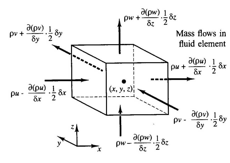 استخراج معادلات حاكمه بر جريان سيال در ديناميك سيالات محاسباتي و حل چند مثال (جلسه دوم)