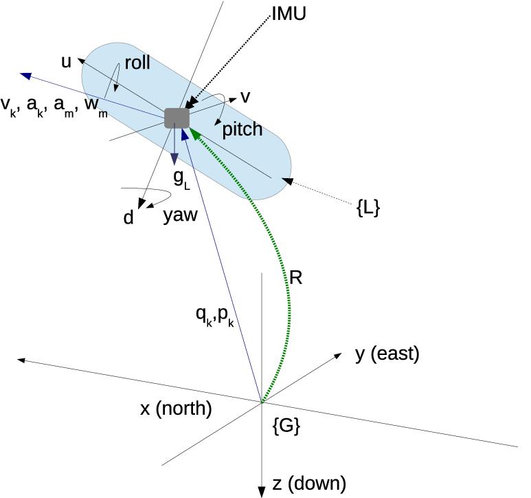 بررسی و استخراج معادلات پیوستگی و ناویر استوکس در سیستم مختصات چند گانه در جریان آرام و آشفته (همراه با تمرین و مثال) (جلسه پنجم)
