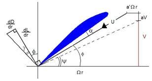 طراحی پروانه دریایی و ملخ هوایی به روش ترکیبی المان و ممنتوم پره