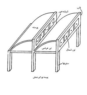 پاورپوینت سازه های بتنی پوسته ای (91 اسلاید)