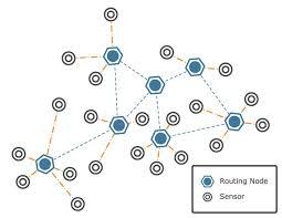 پروژه آماده: بررسی امنیت در شبکه های حسگر بی سیم (105 صفحه فایل ورد - word)