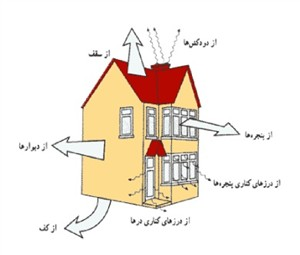 پاورپوینت تنظیم شرایط محیطی - مصالح عایق در و پنجره 147 اسلاید