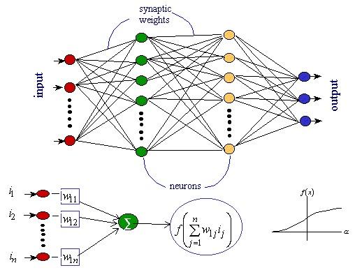 پروژه درس شبکه عصبی