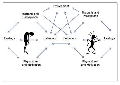 دانلود فرمول بندی شناختی رفتاری