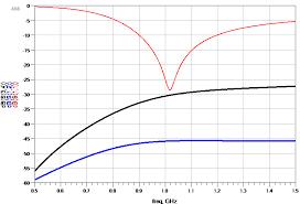 طراحی تقویت کننده کم نویز (#LNA) با نرم افزار ads#  برای باند فرکانسی L