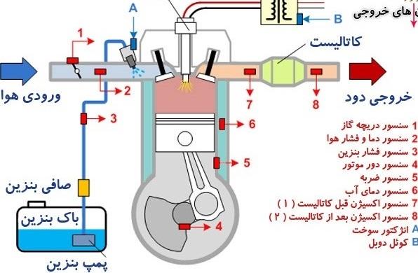 سوخت رسانی گازی