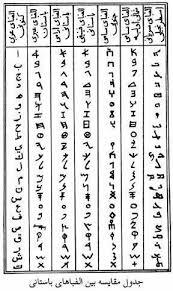 حروف عبری و اعداد آن