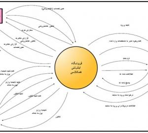 نمودار DFD مربوط به فروشگاه اینترنتی همکلاسی