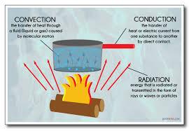 گزارش آزمایش انتقال حرارت به روش جا به جایی