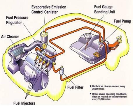 سیستم سوخت رسانی انژکتوری بنزینی