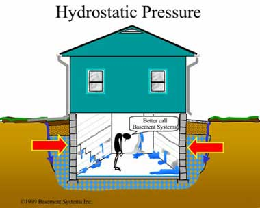 Hydrostatics 2