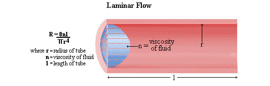 Incompressible viscous flow through pipes