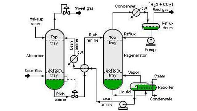 تحلیلی بر درس سینتیک و طراحی راکتورهای شیمیایی در رشته مهندسی شیمی
