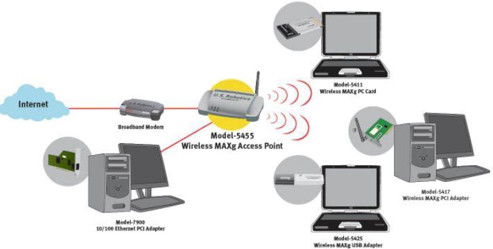 آموزش شبکه کردن چند کامپیوتر به وسیله وایرلس در ویندوز 7