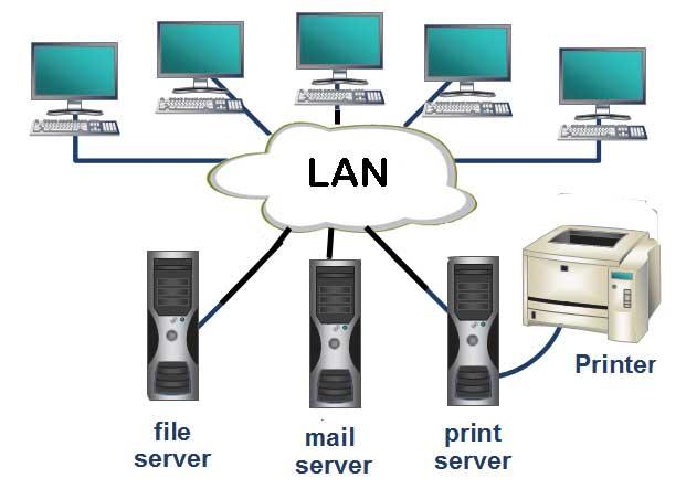 آموزش راه اندازی و تنظیم یک شبکه LAN