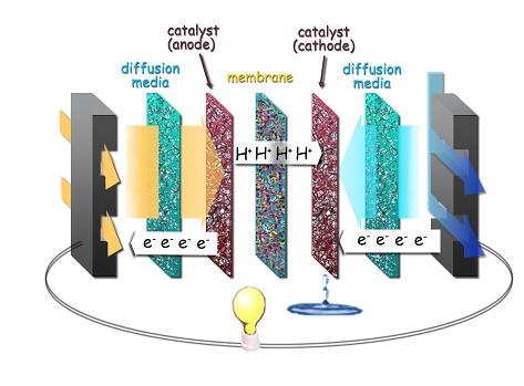 بررسی روش های شبیه سازی عملکرد پیل های سوختی اکسید جامد بصورت word 87 ص + فایل ارائه پاور
