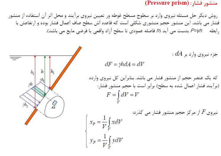 جزوه کامل مکانیک سیالات pdf