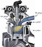 آشنایی با سیستمهای سوخت رسانی کاربراتوری و انژکتوری و مزایای استفاده از تکنولوژی های جدید سوخت رسانی در خودرو