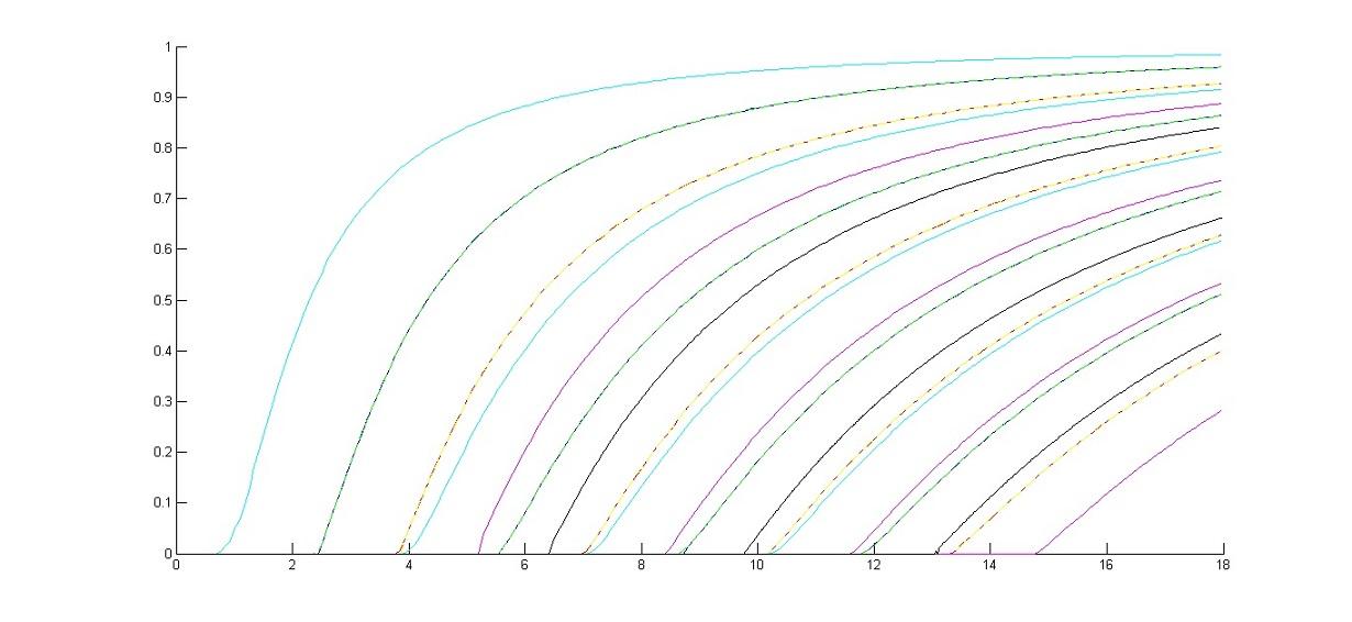 استخراج منحنی پاشندگی فیبر نوری در متلب