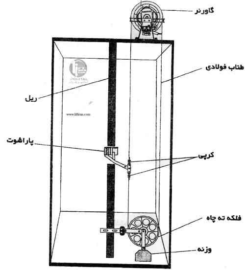 مقررات ايمني ساختمان و نصب آسانسور